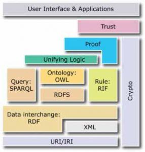 Struttura Web Semantico